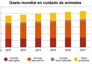 gasto-mundial-cuidado-animales